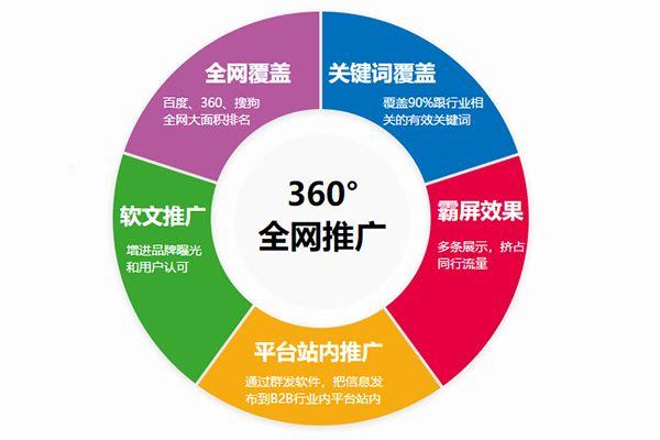 seo优化排名软件_seo排名优化资源