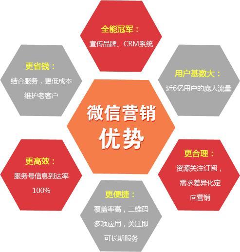 南通微信營銷平臺價格表