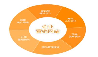 滁州網站建設推廣供應